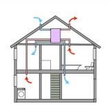 ventilatie systeem woonhuis